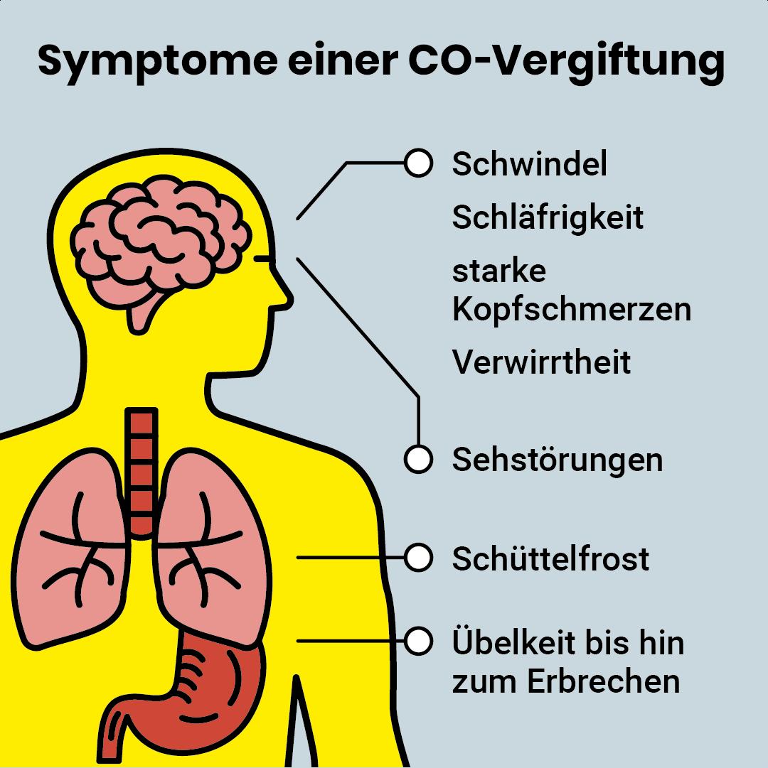 Infografik Symptome einer CO-Vergiftung
